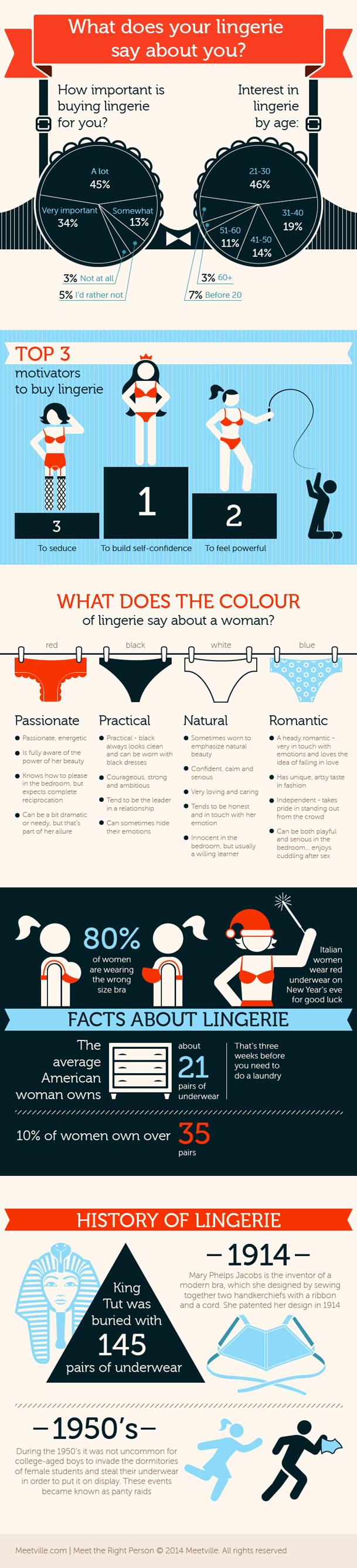 What does her Lingerie Say Infographic dating-singles-meetville-matchmaking