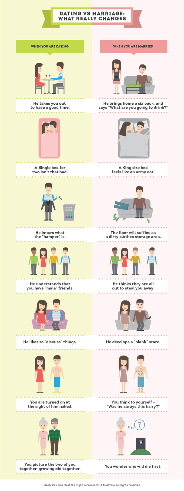 Dating vs Marriage What Really Changes Infographic dating-singles-meetville-matchmaking