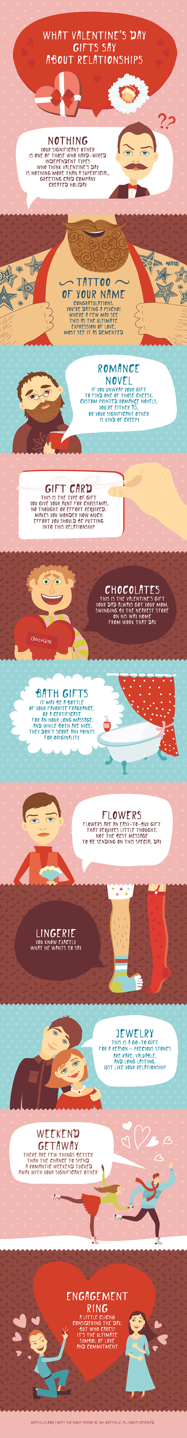 What Valentine's Day Gifts Say about Relationships Infographic dating-singles-meetville-matchmaking